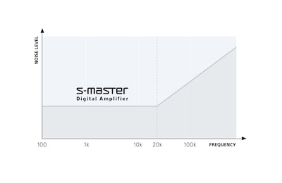 Diagram showing S-Master digital amp range.