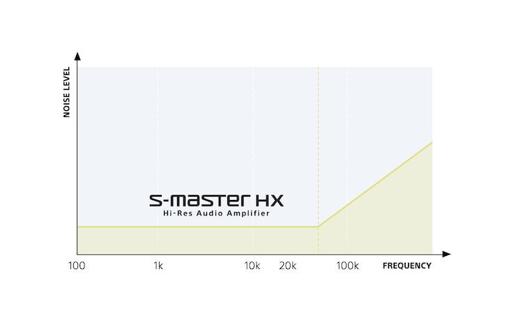 Diagram showing S-Master HX hi-res audio amp range.