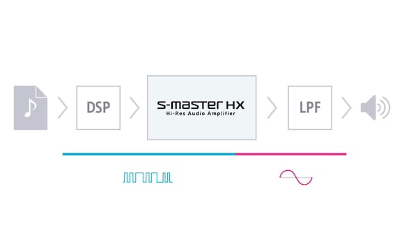 S-Master HX digital amplifier